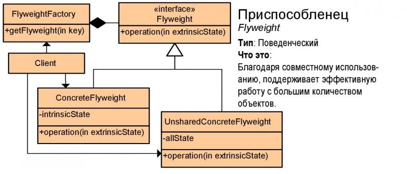 Шаблоны проектирования