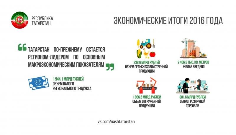 Республика Татарстан. Инфографика